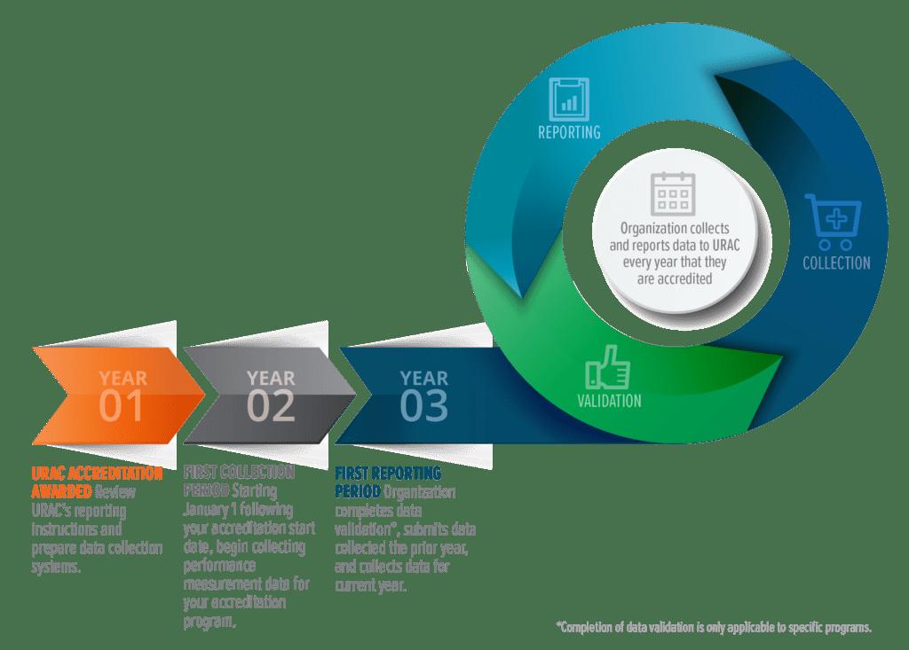 URAC Measurement Timeline
