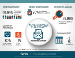 2020 Mail Service Pharmacy Snapshot (click to download)