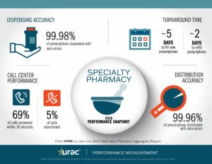 2020 Specialty Pharmacy Snapshot (click to download)